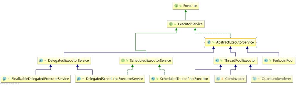 Executor框架